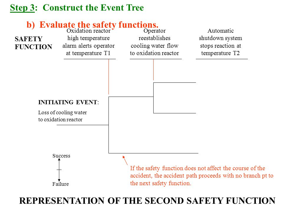 Step 3: Construct the Event Tree b) Evaluate the safety functions.