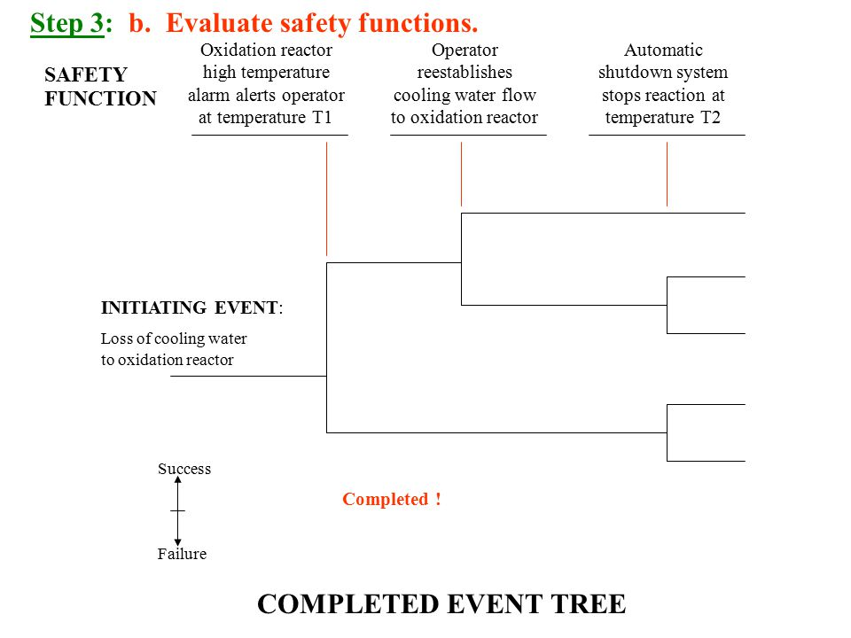 Step 3: b.Evaluate safety functions.