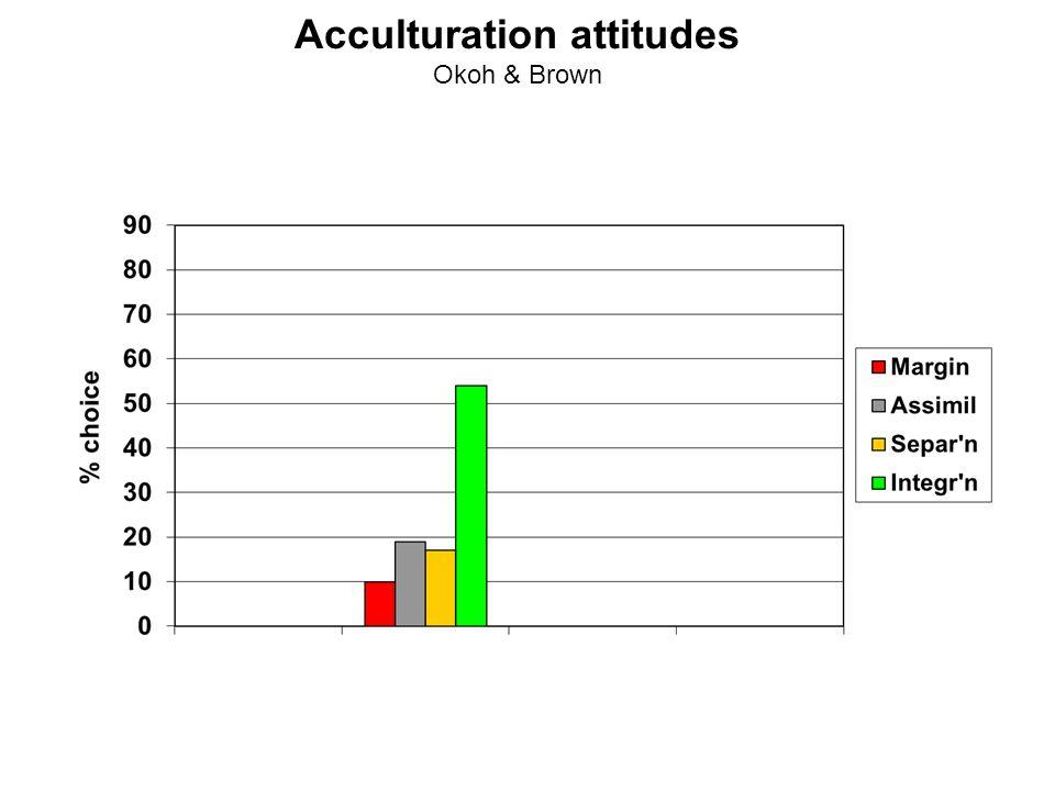 Acculturation attitudes Okoh & Brown