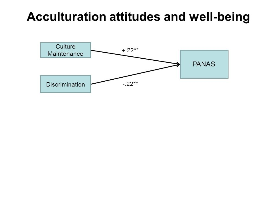 Acculturation attitudes and well-being PANAS Culture Maintenance Discrimination +.22** -.22**