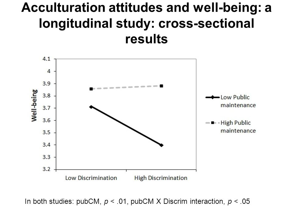 Acculturation attitudes and well-being: a longitudinal study: cross-sectional results In both studies: pubCM, p <.01, pubCM X Discrim interaction, p <.05