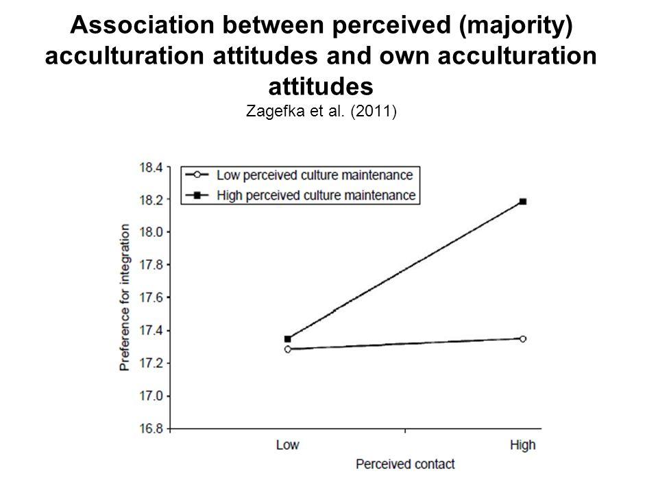 Association between perceived (majority) acculturation attitudes and own acculturation attitudes Zagefka et al.