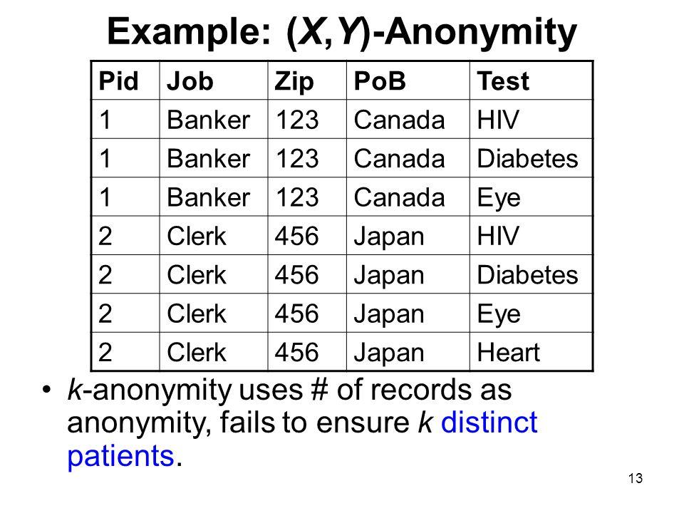 13 Example: (X,Y)-Anonymity PidJobZipPoBTest 1Banker123CanadaHIV 1Banker123CanadaDiabetes 1Banker123CanadaEye 2Clerk456JapanHIV 2Clerk456JapanDiabetes 2Clerk456JapanEye 2Clerk456JapanHeart k-anonymity uses # of records as anonymity, fails to ensure k distinct patients.