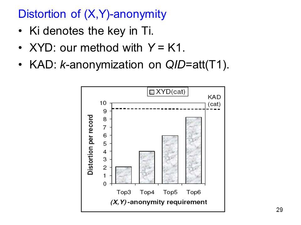 29 Distortion of (X,Y)-anonymity Ki denotes the key in Ti.