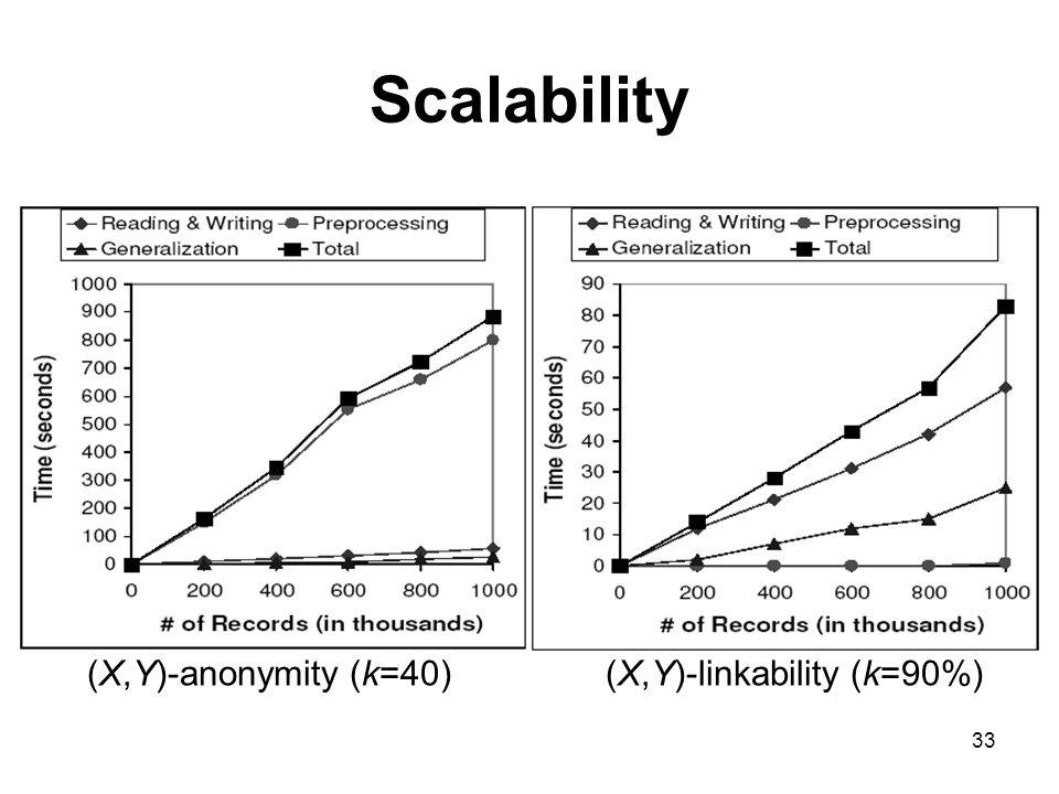 33 (X,Y)-anonymity (k=40)(X,Y)-linkability (k=90%) Scalability