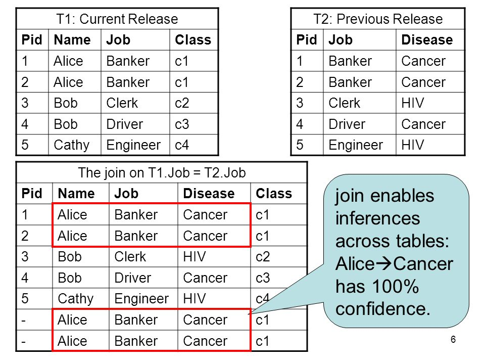 6 T2: Previous Release PidJobDisease 1BankerCancer 2BankerCancer 3ClerkHIV 4DriverCancer 5EngineerHIV T1: Current Release PidNameJobClass 1AliceBankerc1 2AliceBankerc1 3BobClerkc2 4BobDriverc3 5CathyEngineerc4 The join on T1.Job = T2.Job PidNameJobDiseaseClass 1AliceBankerCancerc1 2AliceBankerCancerc1 3BobClerkHIVc2 4BobDriverCancerc3 5CathyEngineerHIVc4 -AliceBankerCancerc1 -AliceBankerCancerc1 join enables inferences across tables: Alice  Cancer has 100% confidence.
