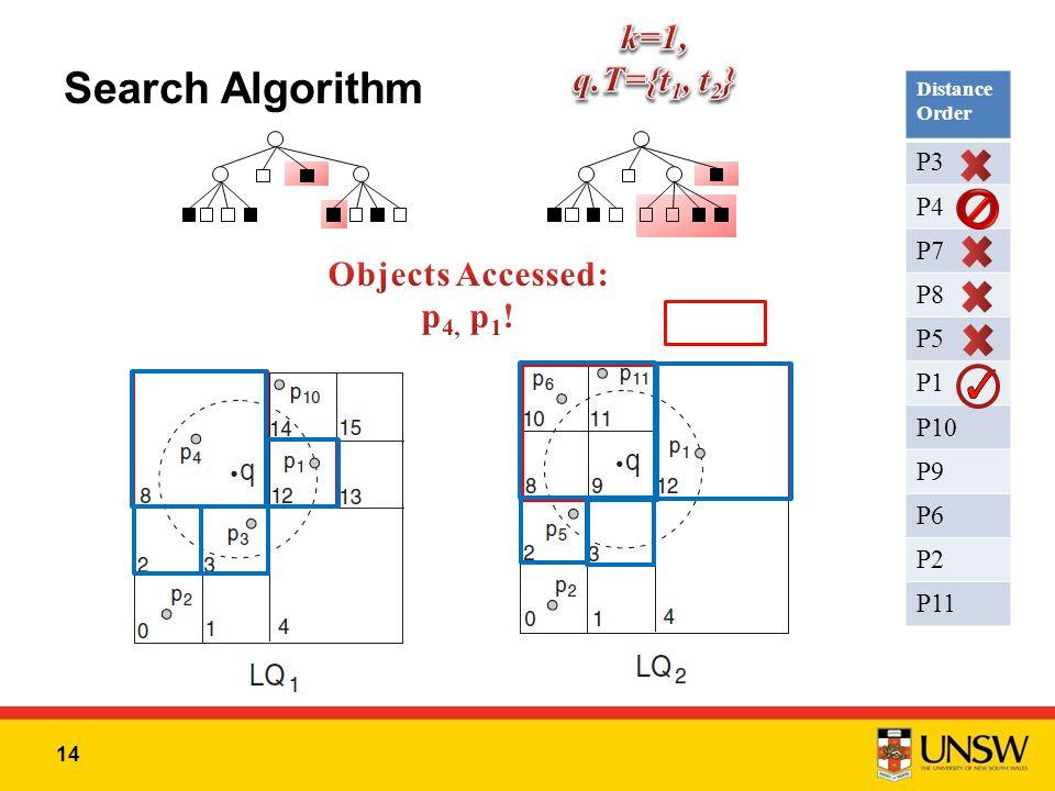14 Search Algorithm Distance Order P3 P4 P7 P8 P5 P1 P10 P9 P6 P2 P11