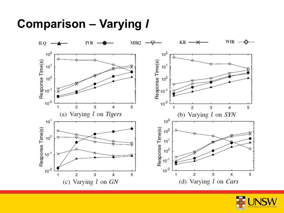 Comparison – Varying l