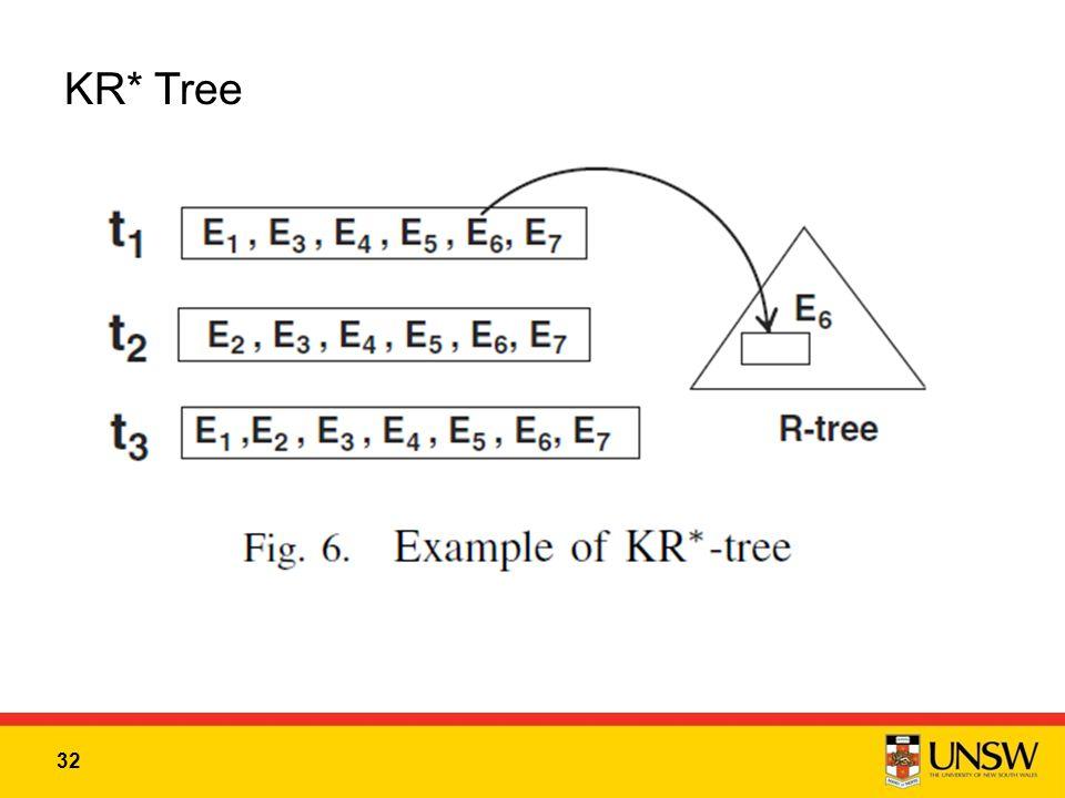32 KR* Tree