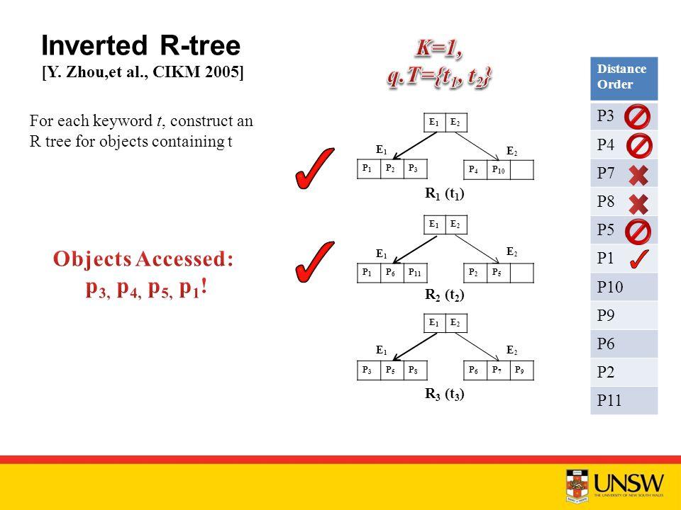 Inverted R-tree [Y.