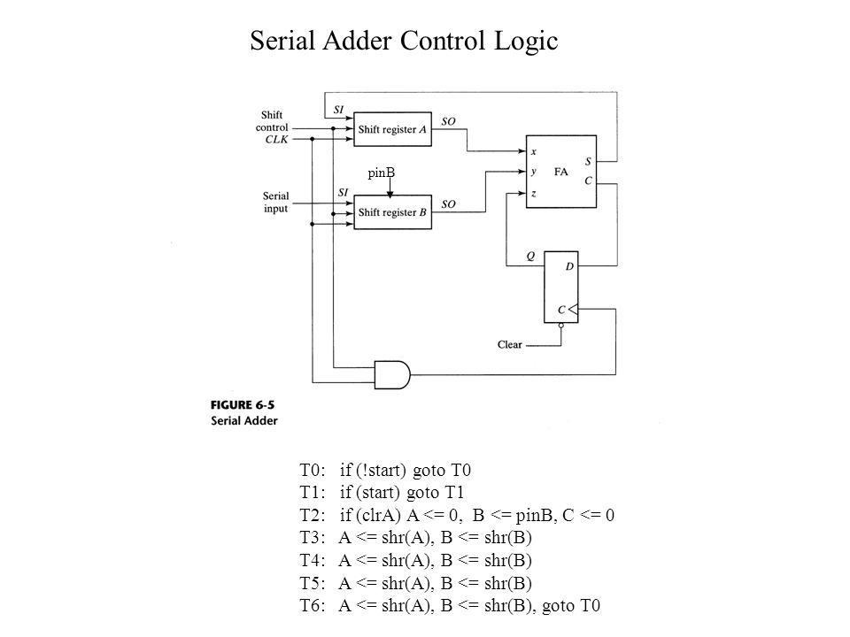 Serial Adder Control Logic T0: if (!start) goto T0 T1: if (start) goto T1 T2: if (clrA) A <= 0, B <= pinB, C <= 0 T3: A <= shr(A), B <= shr(B) T4: A <