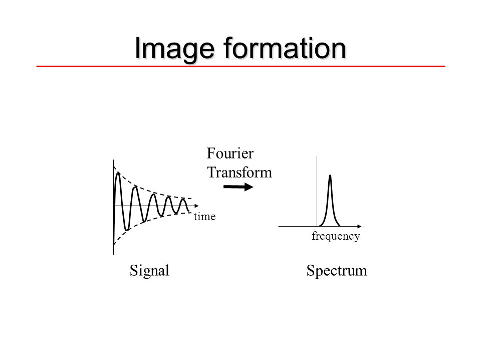 Image formation Fourier Transform frequency time SignalSpectrum