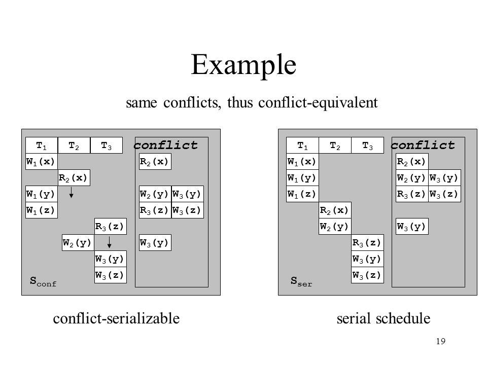 19 Example W 1 (x) W 1 (y) W 1 (z) R 2 (x) W 2 (y) R 3 (z) W 3 (y) W 3 (z) T1T1 T2T2 T3T3 conflict S ser R 2 (x) W 2 (y)W 3 (y) R 3 (z) W 3 (y) W 3 (z) conflict W 1 (x) W 1 (y) W 1 (z) R 2 (x) W 2 (y) R 3 (z) W 3 (y) W 3 (z) T1T1 T2T2 T3T3 S conf R 2 (x) W 2 (y)W 3 (y) R 3 (z) W 3 (y) W 3 (z) serial schedule same conflicts, thus conflict-equivalent conflict-serializable