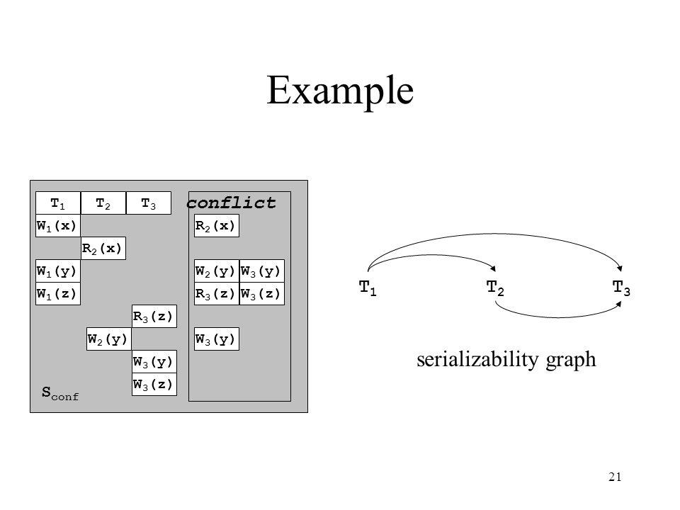 21 Example conflict W 1 (x) W 1 (y) W 1 (z) R 2 (x) W 2 (y) R 3 (z) W 3 (y) W 3 (z) T1T1 T2T2 T3T3 S conf R 2 (x) W 2 (y)W 3 (y) R 3 (z) W 3 (y) W 3 (z) T1T1 T2T2 T3T3 serializability graph