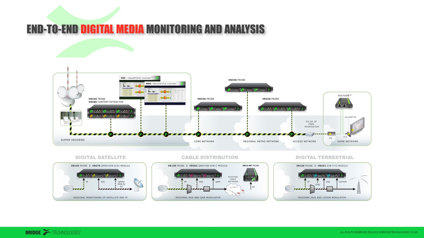 ALL RIGHTS RESERVED 2004-2012 © BRIDGE TECHNOLOGIES CO AS END-TO-END DIGITAL MEDIA MONITORING AND ANALYSIS