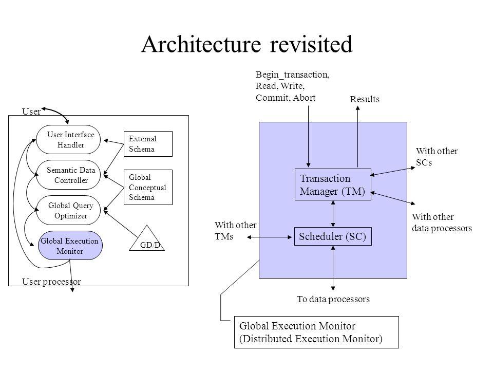Architecture revisited User Interface Handler Semantic Data Controller Global Query Optimizer Global Execution Monitor External Schema Global Conceptu
