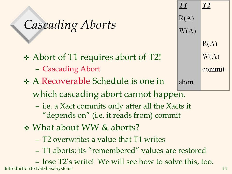Introduction to Database Systems11 Cascading Aborts v Abort of T1 requires abort of T2.