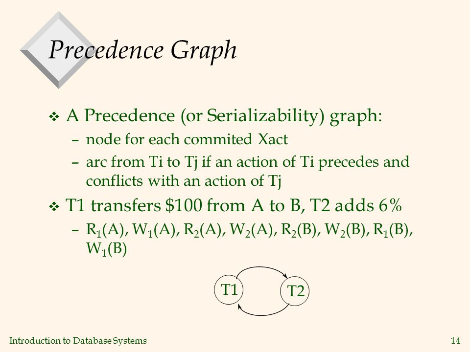 Introduction to Database Systems14 Precedence Graph v A Precedence (or Serializability) graph: –node for each commited Xact –arc from Ti to Tj if an action of Ti precedes and conflicts with an action of Tj v T1 transfers $100 from A to B, T2 adds 6% –R 1 (A), W 1 (A), R 2 (A), W 2 (A), R 2 (B), W 2 (B), R 1 (B), W 1 (B) T1T2