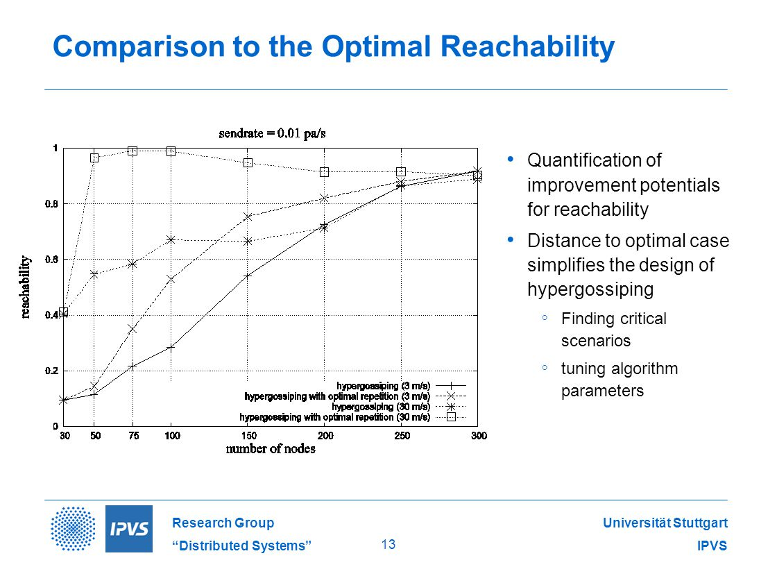 Universität Stuttgart IPVS Research Group Distributed Systems 13 Comparison to the Optimal Reachability Quantification of improvement potentials for reachability Distance to optimal case simplifies the design of hypergossiping ◦ Finding critical scenarios ◦ tuning algorithm parameters