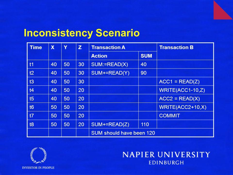 Inconsistency Scenario TimeXYZTransaction ATransaction B ActionSUM t1405030SUM:=READ(X)40 t2405030SUM+=READ(Y)90 t3405030ACC1 = READ(Z) t4405020WRITE(ACC1-10,Z) t5405020ACC2 = READ(X) t650 20WRITE(ACC2+10,X) t750 20COMMIT t850 20SUM+=READ(Z)110 SUM should have been 120