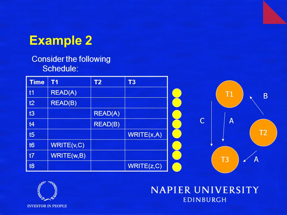 Example 2 Consider the following Schedule: TimeT1T2T3 t1READ(A) t2READ(B) t3READ(A) t4READ(B) t5WRITE(x,A) t6WRITE(v,C) t7WRITE(w,B) t8WRITE(z,C) T1 T2 T3 B A AC