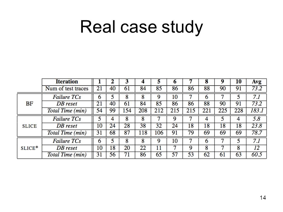 Real case study 14