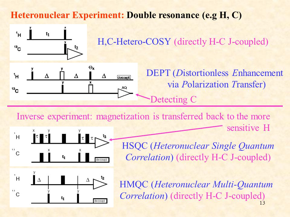 13 H,C-Hetero-COSY (directly H-C J-coupled) DEPT (Distortionless Enhancement via Polarization Transfer) HSQC (Heteronuclear Single Quantum Correlation