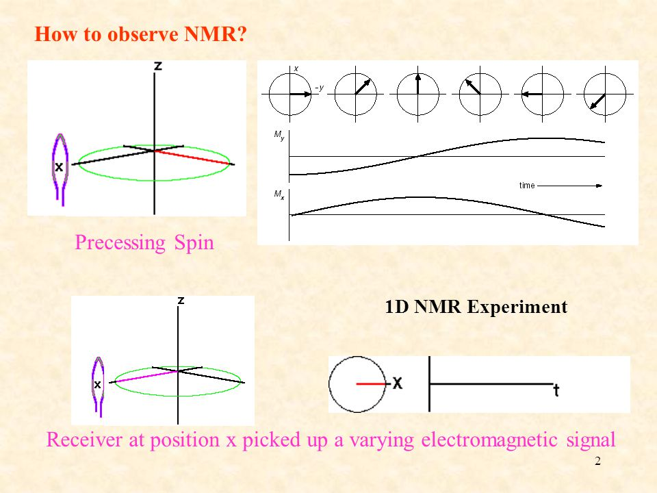 2 How to observe NMR.