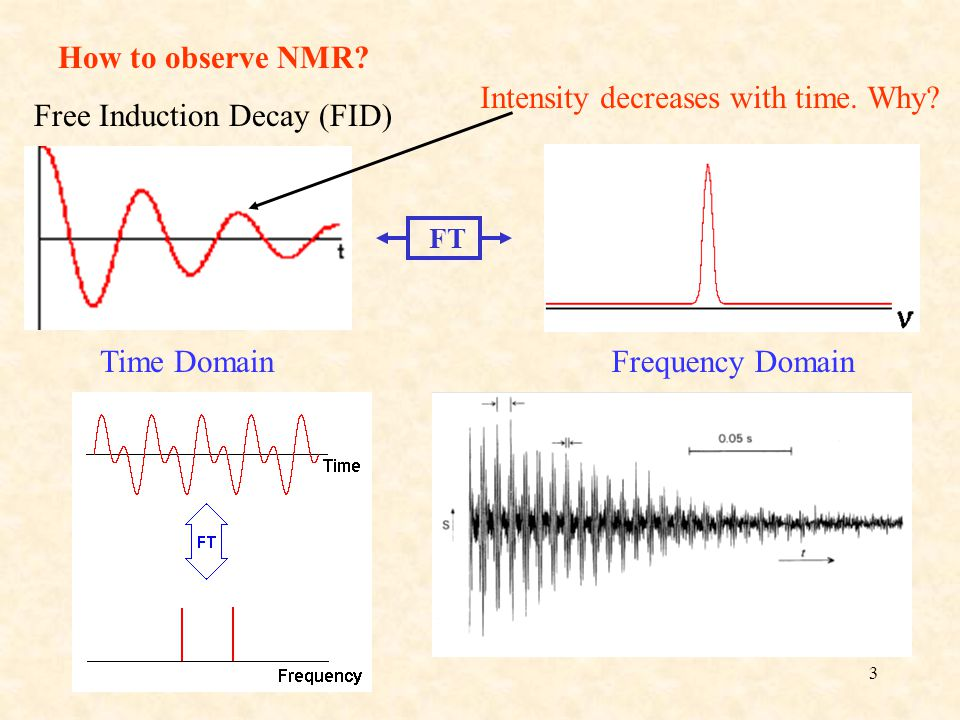 3 How to observe NMR.