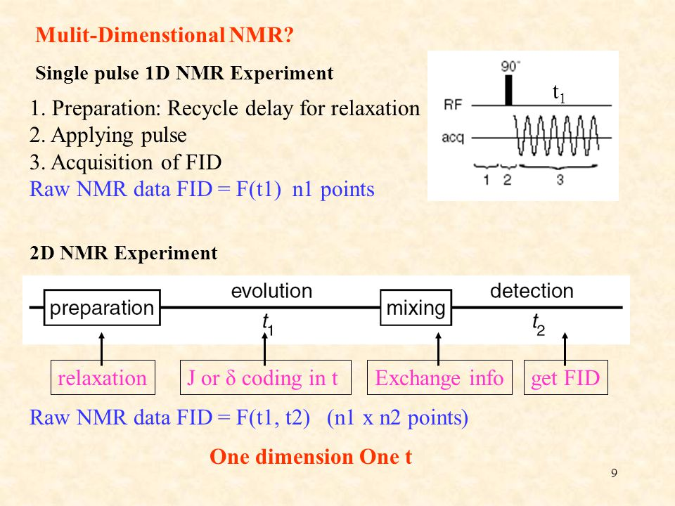 9 Mulit-Dimenstional NMR? Single pulse 1D NMR Experiment t1t1 1. Preparation: Recycle delay for relaxation 2. Applying pulse 3. Acquisition of FID Raw