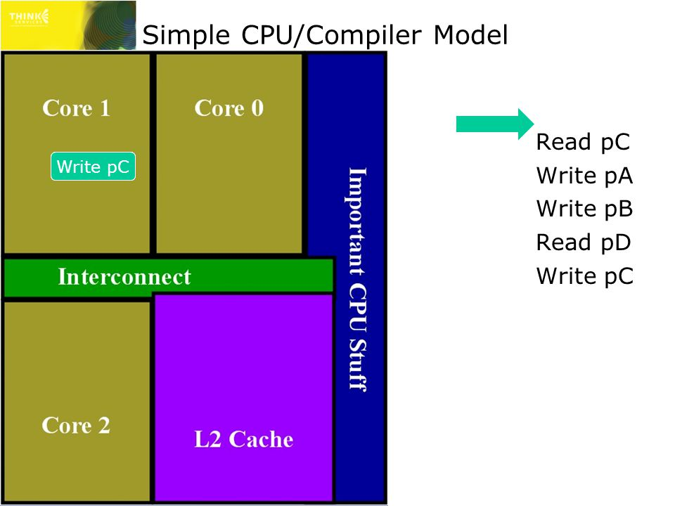 Simple CPU/Compiler Model Read pC Write pA Write pB Read pD Write pC Read pCRead pDWrite pAWrite pBWrite pC
