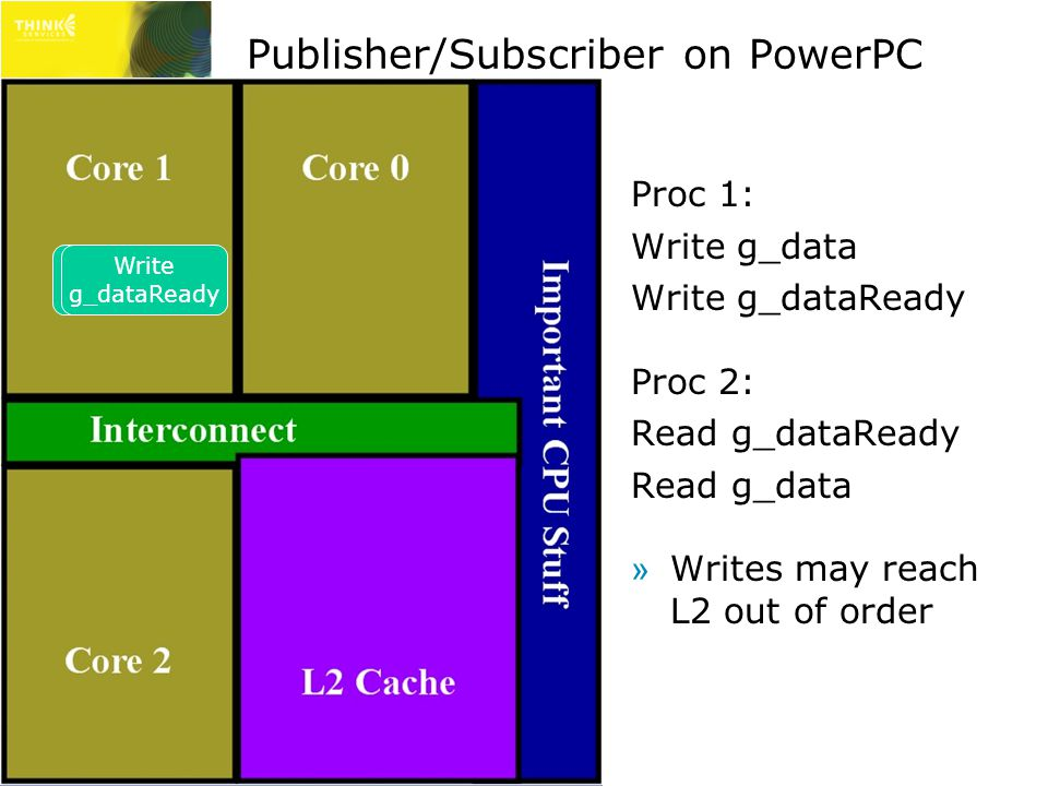 Publisher/Subscriber on PowerPC Proc 1: Write g_data Write g_dataReady Proc 2: Read g_dataReady Read g_data »Writes may reach L2 out of order Write g_data Write g_dataReady