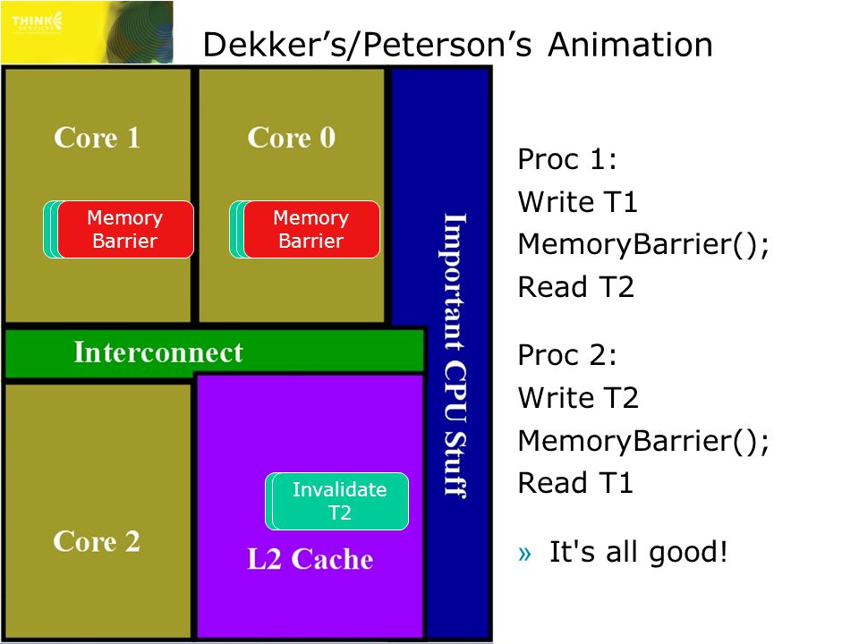 Dekker's/Peterson's Animation Proc 1: Write T1 MemoryBarrier(); Read T2 Proc 2: Write T2 MemoryBarrier(); Read T1 »It s all good.
