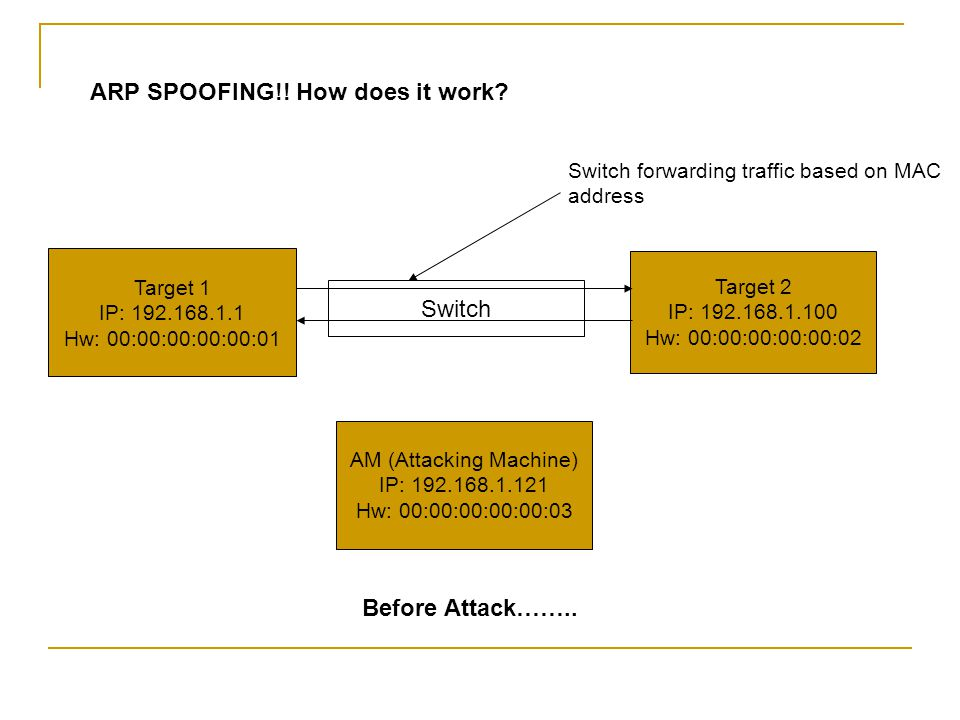 ARP SPOOFING!. How does it work.