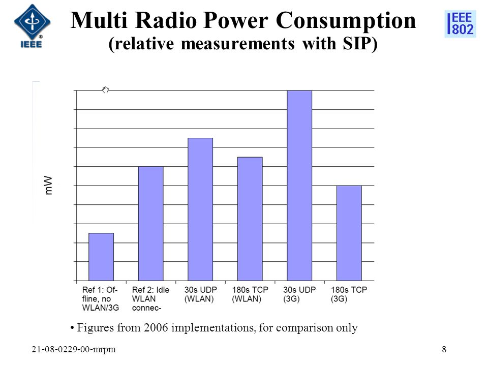 21-08-0229-00-mrpm8 Multi Radio Power Consumption (relative measurements with SIP) Figures from 2006 implementations, for comparison only