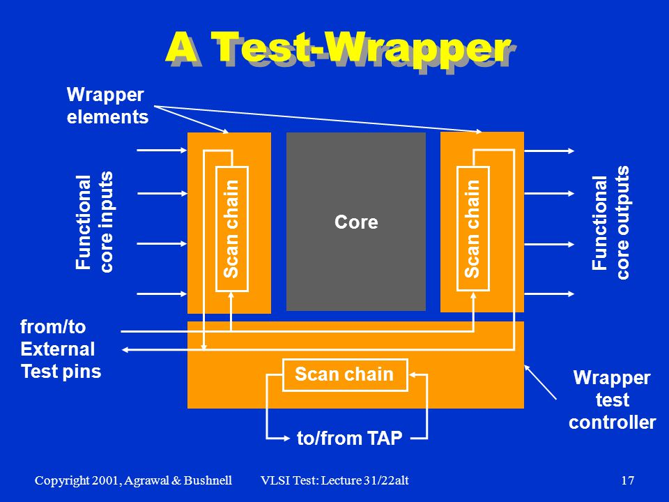Copyright 2001, Agrawal & BushnellVLSI Test: Lecture 31/22alt17 A Test-Wrapper Wrapper test controller Scan chain to/from TAP from/to External Test pi
