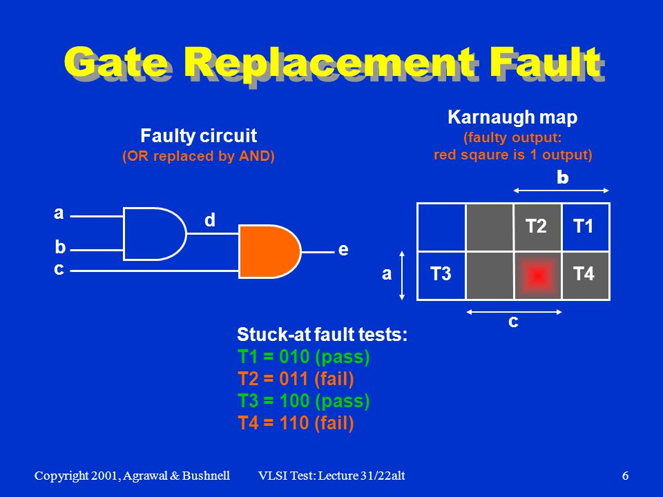 Copyright 2001, Agrawal & BushnellVLSI Test: Lecture 31/22alt7 Bridging Fault e d a b c T3 T1 T2 T4 a b c Stuck-at fault tests: T1 = 010 (pass) T2 = 011 (pass) T3 = 100 (fail) T4 = 110 (pass) Faulty circuit (OR bridge: a, c) Karnaugh map (red squares are faulty 1 outputs) a+c