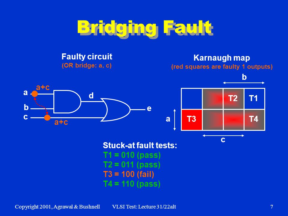 Copyright 2001, Agrawal & BushnellVLSI Test: Lecture 31/22alt7 Bridging Fault e d a b c T3 T1 T2 T4 a b c Stuck-at fault tests: T1 = 010 (pass) T2 = 0