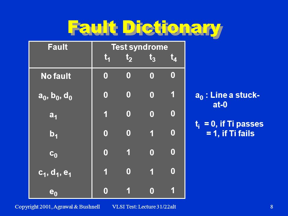 Copyright 2001, Agrawal & BushnellVLSI Test: Lecture 31/22alt8 Fault Test syndrome t 1 t 2 t 3 t 4 No fault a 0, b 0, d 0 a 1 b 1 c 0 c 1, d 1, e 1 e 0 Fault Dictionary 00100100010010 00001010000101 00010100001010 01000010100001 a 0 : Line a stuck- at-0 t i = 0, if Ti passes = 1, if Ti fails