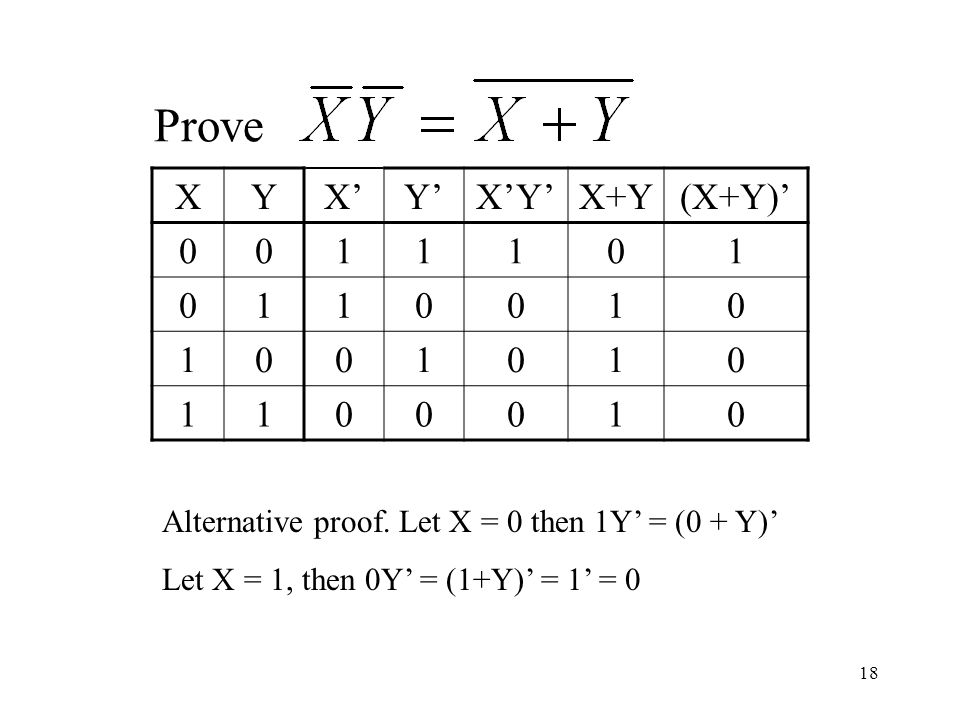 18 Prove XYX'Y'X'Y'X+Y(X+Y)' 0011101 0110010 1001010 1100010 Alternative proof.