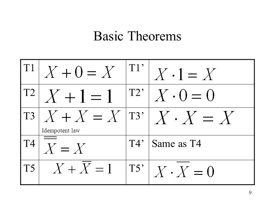 9 Basic Theorems T1T1' T2T2' T3 Idempotent law T3' T4T4'Same as T4 T5T5'