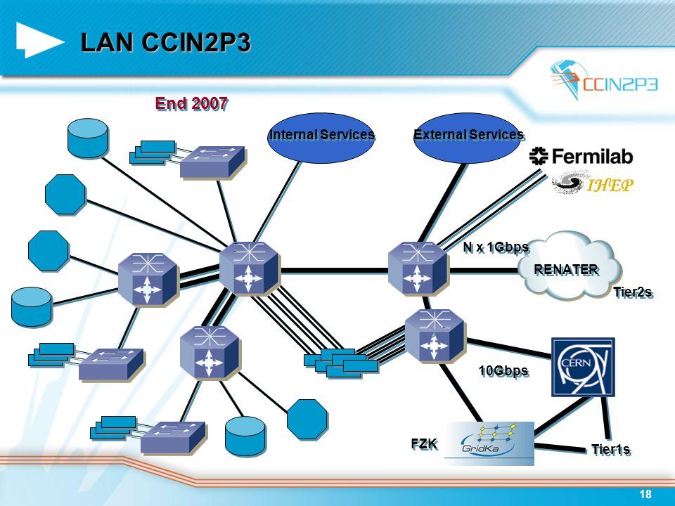 18 RENATER Internal Services External Services 10Gbps N x 1Gbps LAN CCIN2P3 End 2007 FZK Tier1s Tier2s