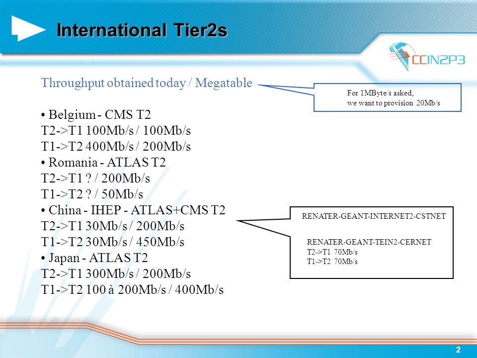 3 French Tier2s Throughput obtained today / Megatable GRIF T2->T1 700Mb/s / 650Mb/s T1->T2 700Mb/s / 1000Mb/s LPC Clermont T2->T1 800Mb/s / 150Mb/s T1->T2 800Mb/s / 50Mb/s SUBATECH T2->T1 600Mb/s / 50Mb/s T1->T2 600Mb/s / 50Mb/s