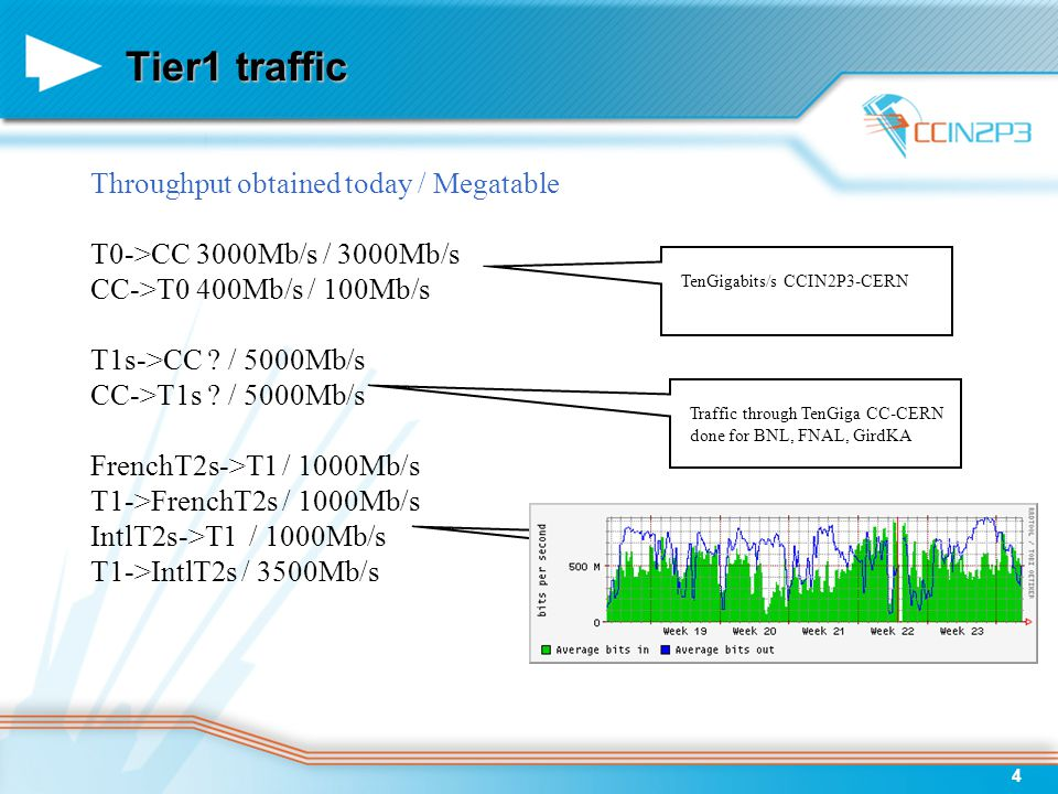 4 Tier1 traffic Throughput obtained today / Megatable T0->CC 3000Mb/s / 3000Mb/s CC->T0 400Mb/s / 100Mb/s T1s->CC ? / 5000Mb/s CC->T1s ? / 5000Mb/s Fr