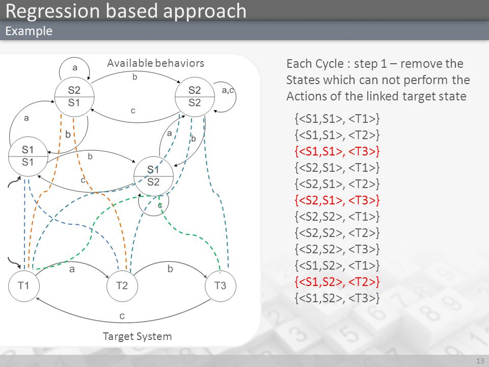 t Regression based approach 13 Example Available behaviors Target System {, } Each Cycle : step 1 – remove the States which can not perform the Actions of the linked target state