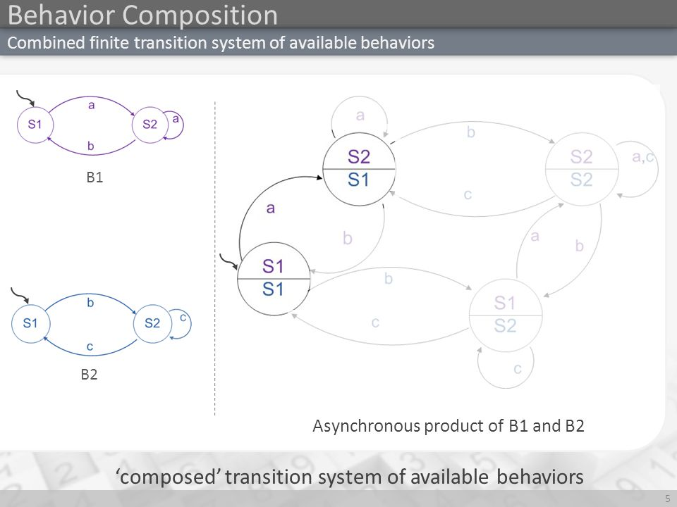 t Progression based approach 16 Example Available behaviors Target System {, } Start from states those 'can Mimic the initial state