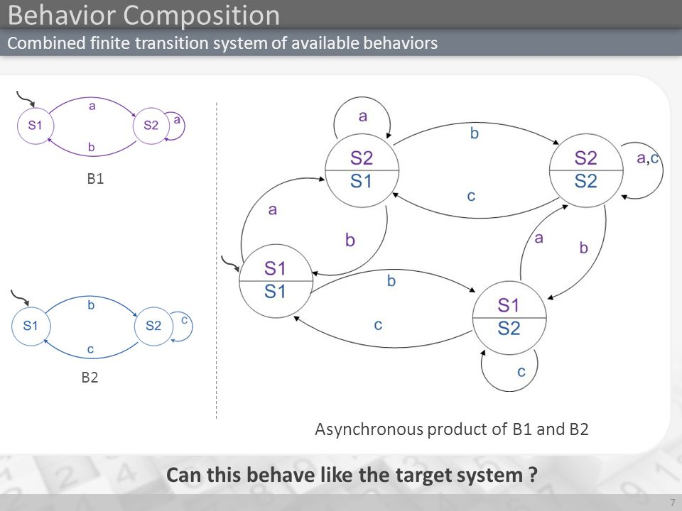 Simulation 8 A transition system T1 simulates another transition system T2 iff T1 can 'mimic' all the states of T2 A state in the available system mimics another state in the target system if: – It can do all the actions that the target state can do – The successor state in the available system as a result of such an action simulates the resulting state in the target system Simulation is a relation of states of the composed system and the states of the target behavior which can be 'mimicked'.