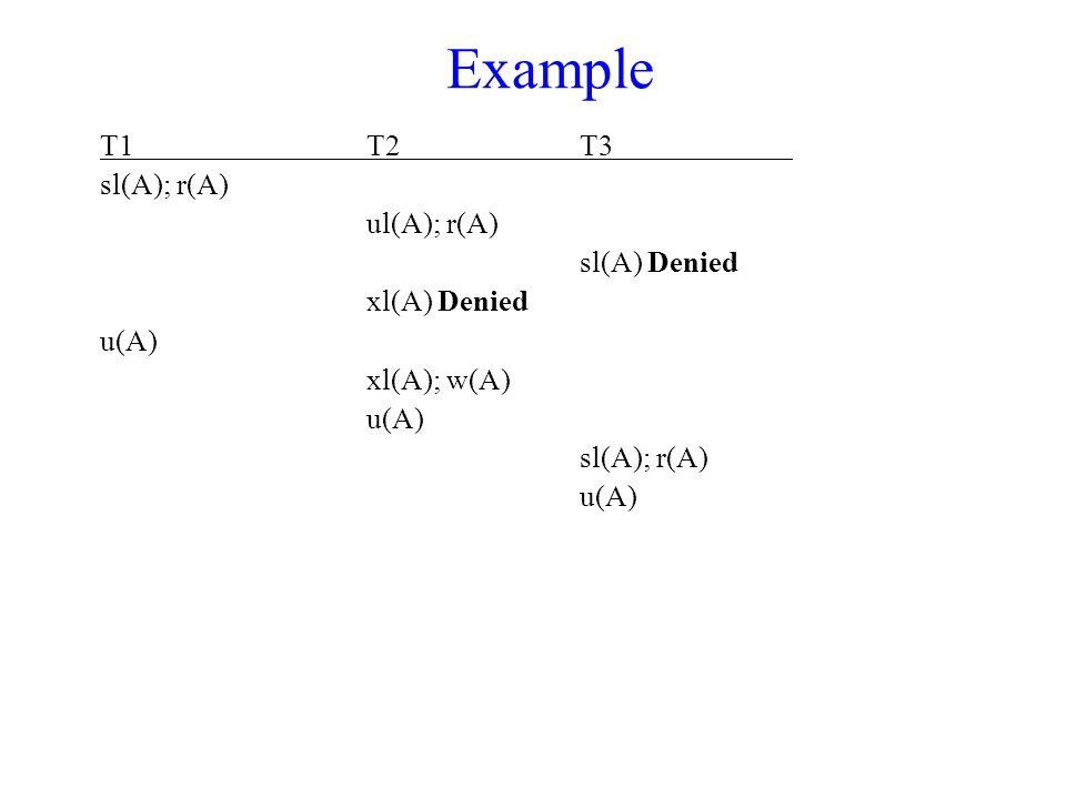 Example T1T2T3 sl(A); r(A) ul(A); r(A) sl(A) Denied xl(A) Denied u(A) xl(A); w(A) u(A) sl(A); r(A) u(A)