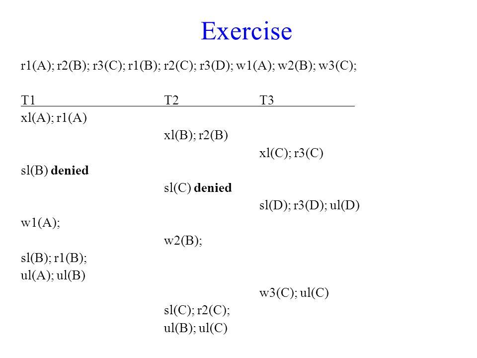 Exercise r1(A); r2(B); r3(C); r1(B); r2(C); r3(D); w1(A); w2(B); w3(C); T1T2T3 xl(A); r1(A) xl(B); r2(B) xl(C); r3(C) sl(B) denied sl(C) denied sl(D); r3(D); ul(D) w1(A); w2(B); sl(B); r1(B); ul(A); ul(B) w3(C); ul(C) sl(C); r2(C); ul(B); ul(C)