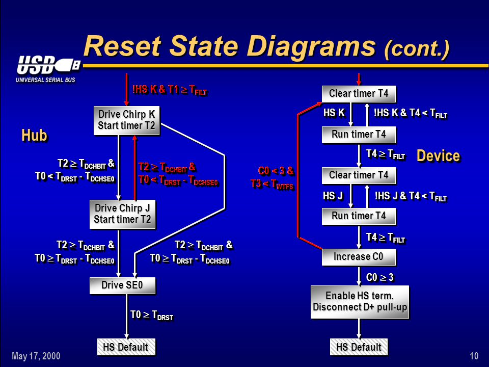 May 17, 200010 Drive Chirp K Start timer T2 Reset State Diagrams (cont.) HS Default Clear timer T4 Increase C0 Run timer T4 Clear timer T4 Run timer T